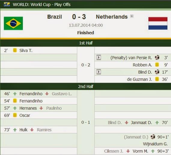 Keputusan Perlawanan Tempat Ke 3 Piala Dunia FIFA 2014