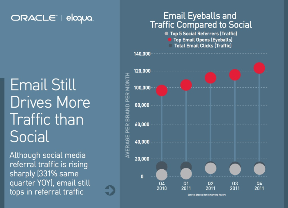 social web traffic vs email traffic