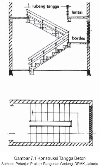Gambar 7.1 Konstruksi Tangga Beton