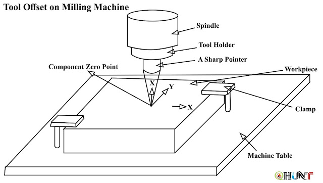Tool Offset on Milling Machine