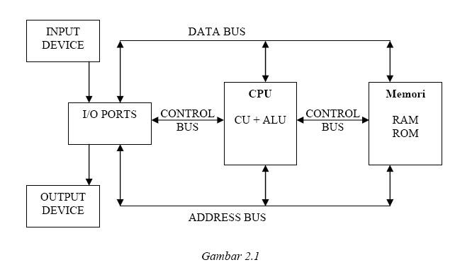 Sistem komputer multimedia sistem komputer ccuart Images