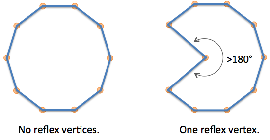 Getting to the Point: Reflex Vertices | Hans Muller's WebKit Blog