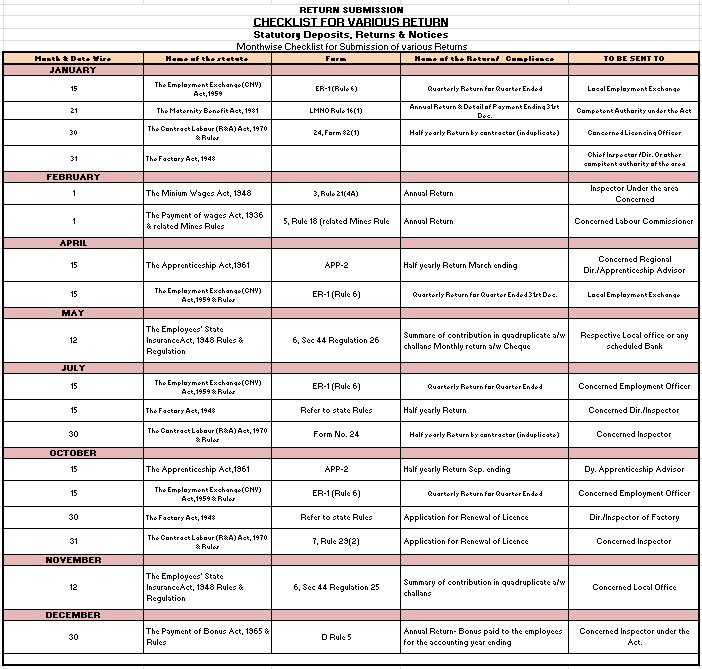 Hr Statutory Compliance Checklist
