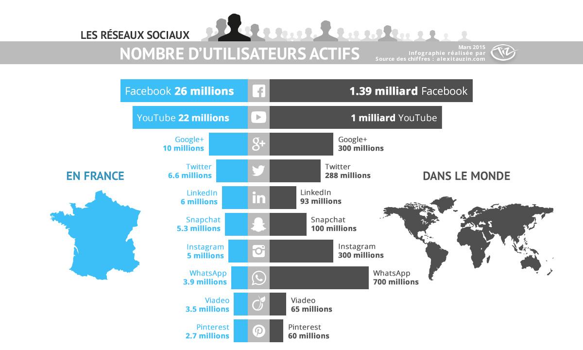 Infographie nombre d'utilisateurs de Facebook, Twitter, Snapchat, LinkedIn, YouTube, Google+, Pinterest, WhatsApp, Viadeo en France et dans le monde