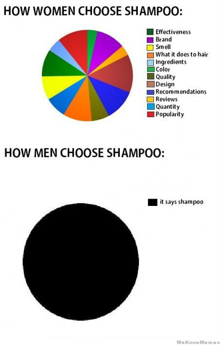 20 Hilarious But True Differences Between Men And Women - On shampoos
