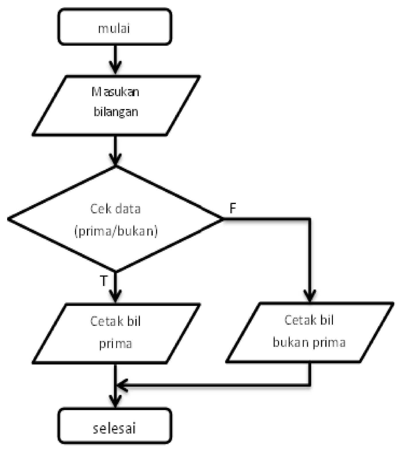 Prakdaskom pemrograman contoh diagram alir untuk menentukan contoh diagram alir untuk menentukan sebuah bilanganmeruapakan bilangan prima atau bukan ccuart Gallery