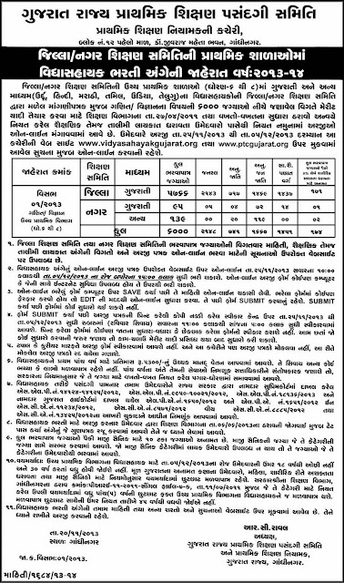 Govt Jobs Gujarat