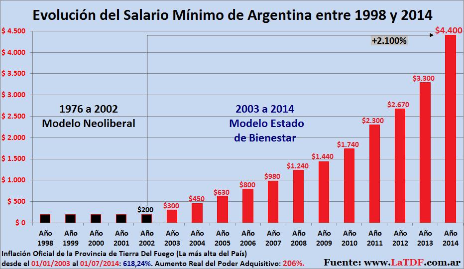 Evoluci n del salario m nimo de argentina durante el kirchnerismo portal la tdf