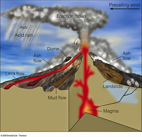 Welcome fifth grade scholars volcanoes diagram please complete the following diagrams for homework ccuart Image collections