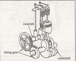 gambar overhead valve