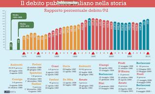 CLICK HERE UNDER] «Il debito pubblico dall'Unità d'Italia ad oggi»