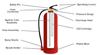 Tabung pemadam api murah system catridge