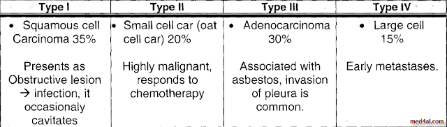WHO-classification-of-Bronchogenic-Carcinoma