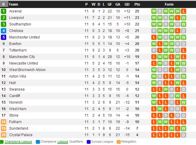 Eden hazard premier league table after 11 played rounds for Premier league table 99