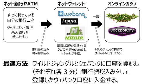 オンラインカジノ_入金概念図