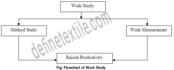 Work-Study