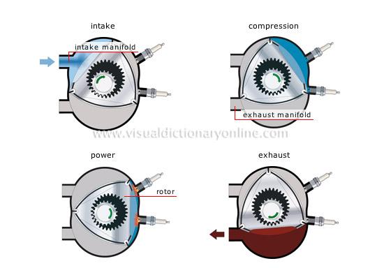 rotary engine cycle jpg mazda rotary engine diagram mazda automotive wiring diagram database 550 x 384