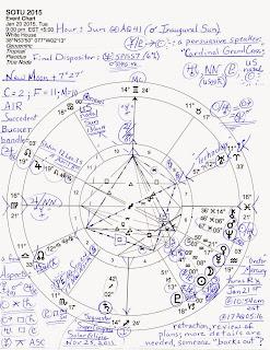 "SOTU 2015: Cyber Uranus and Mercury-Jupiter's ""political games"""