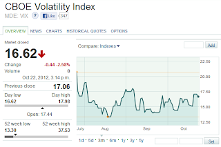Marketwatch: CBOE VIX, 22 August 2012 through 22 October 2012