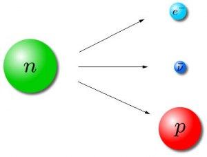 Decaimiento beta, produciéndose un protón, un antineutrino y un electrón de alta energía
