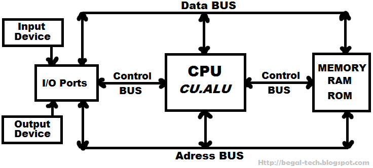 Struktur dan Unit Fungsional Dasar Komputer organisasi arsitektur komputer