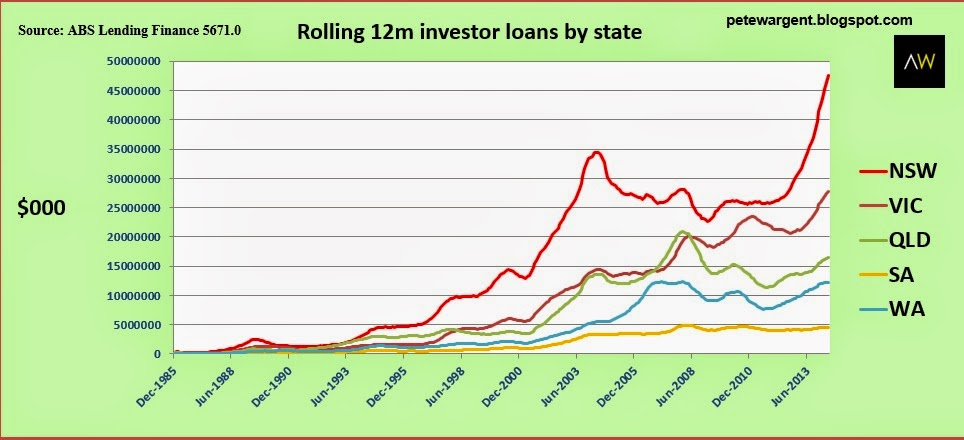 rolling 12m investor loans