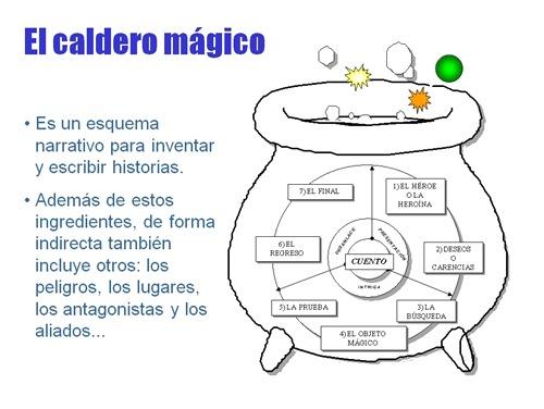 EL CALDERO MÁGICO. EL ARTE DE ESCRIBIR HISTORIAS