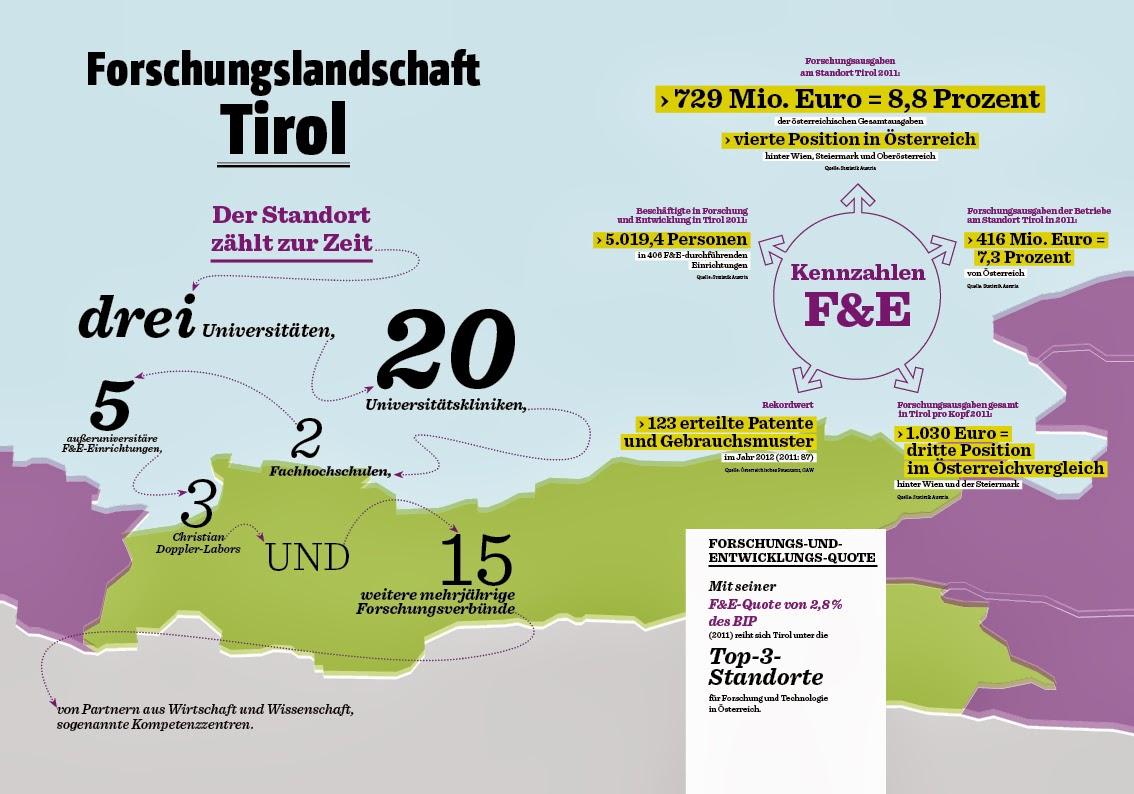 Forschungslandschaft Tirol