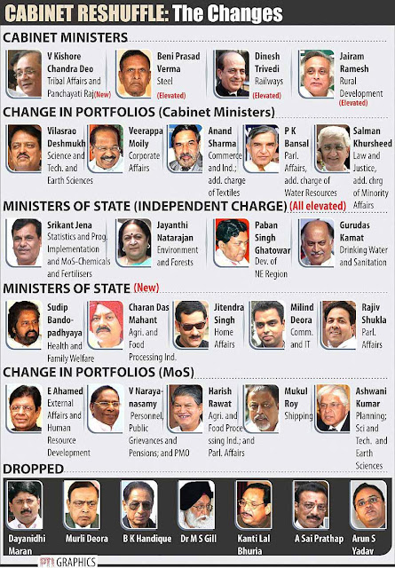 CABINET RESHUFFLE : The changes