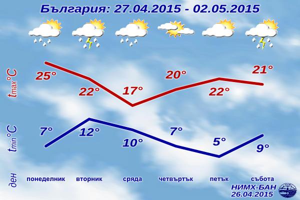 Седмична Прогноза за времето за 27 Април - 2 май 2015