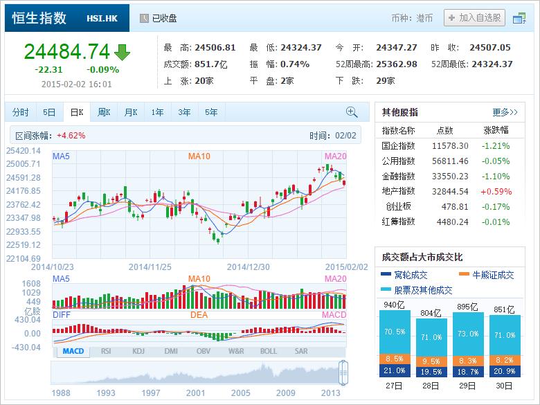 中国株コバンザメ投資 香港ハンセン指数20150202