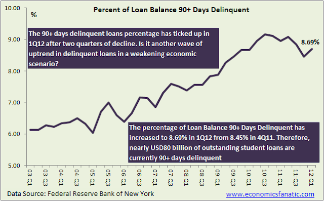 Percentage of Seriously Delinquent (90+ days) Student Loan as of 1Q12
