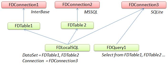 Nastavení komponenty FDLocalSQL