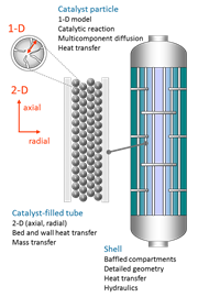 fixed bed reactor design This video lecture, part of the series chemical reaction engineering 2:  heterogeneous reactors by prof , does not currently have a detailed.