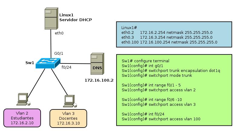 Pasos Para Configurar Un Switch Cisco 2960