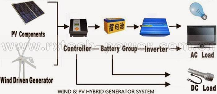 hybrid power generation using solar and wind pdf