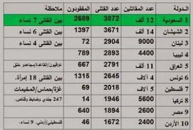 دراسة إحصائية غربية: الشيشان أولا والسعودية ثانيا في تصدير الإرهابيين إلى سورية وتونس تتصدر أعداد ا