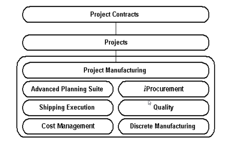 real world oracle apps is oracle project contracts a fit for your rh realworldoracleapps blogspot com  oracle projects technical reference manual r12