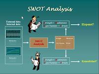 Analisis SWOT yaitu