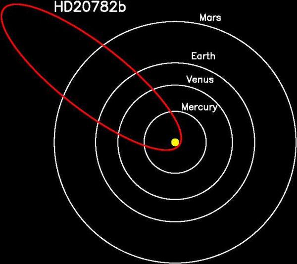 Planeta cometa.
