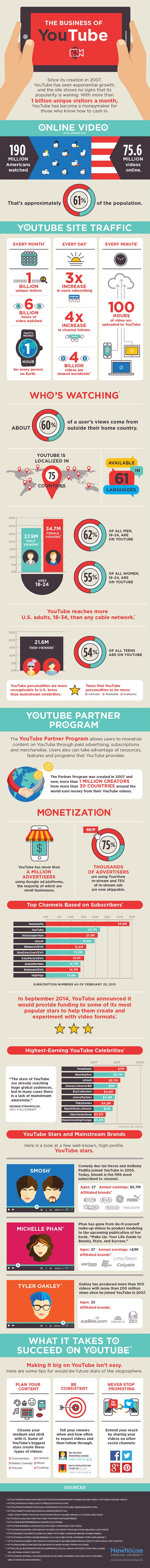 YouTube marketing and the business of YouTube infographic