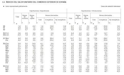 Serie Histórica de datos de Exportaciones/Importaciones hasta abril de