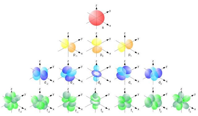 Bentuk Orbital s p d f