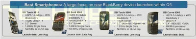 New RIM BlackBerry upcoming on Bell Canada