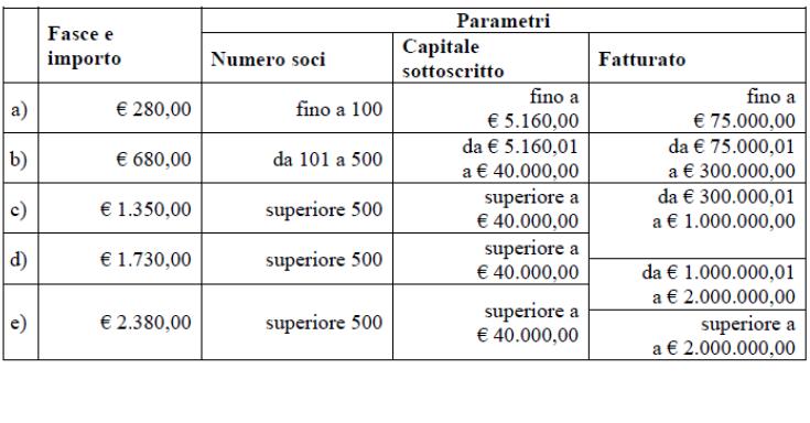 Informazione fiscale for Differenza tra 730 e unico