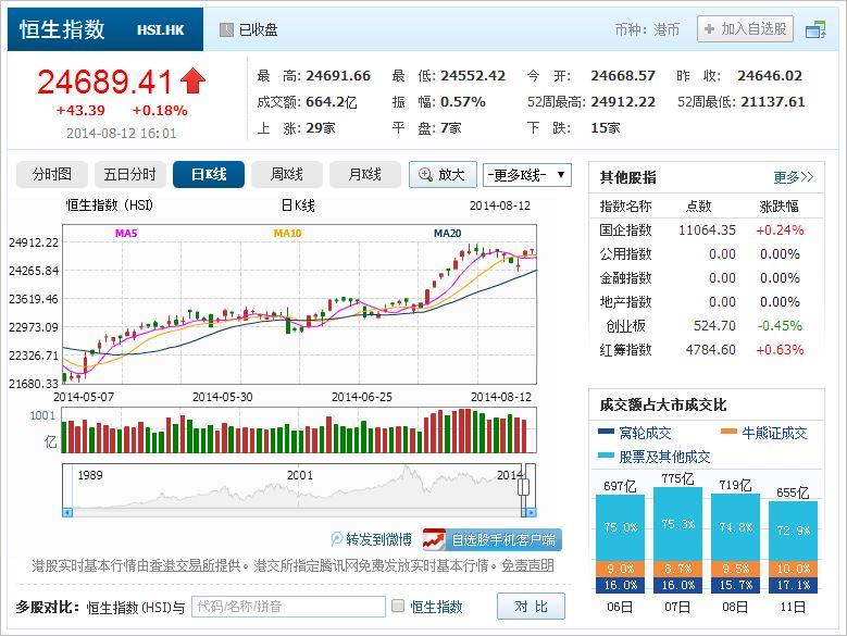中国株コバンザメ投資 香港ハンセン指数20140812