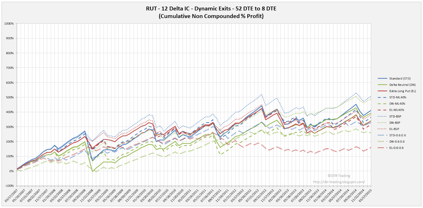Iron Condor Dynamic Exit Equity Curves RUT 52 DTE 12 Delta All Versions