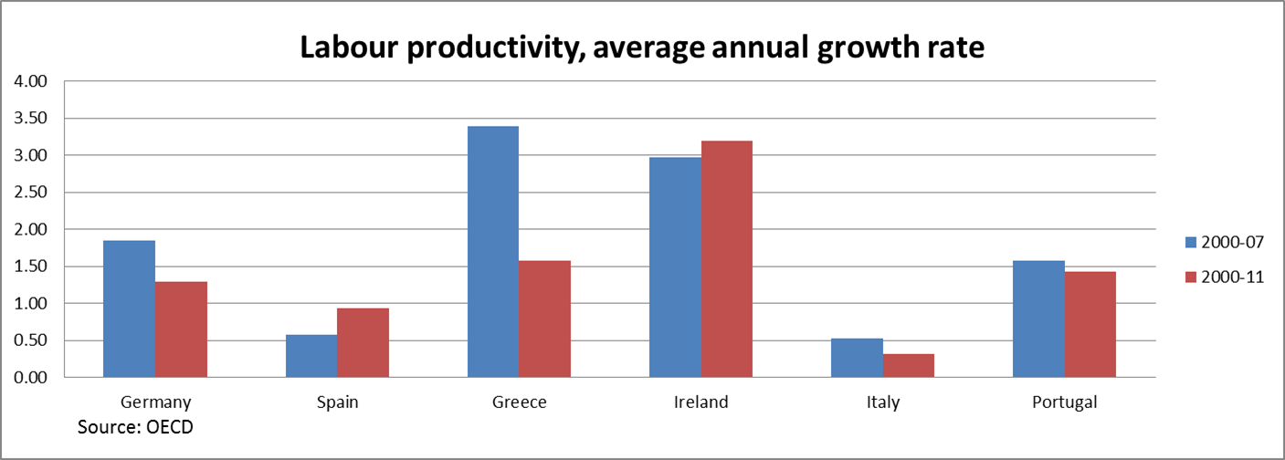 Sideline economics august 2013 as such we can safely conclude that productivity on its own cannot explain the differences in economic growth between portugal and the other group of publicscrutiny Image collections