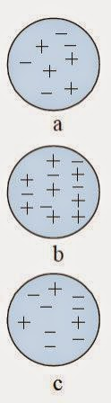 partikel bermutan listrik