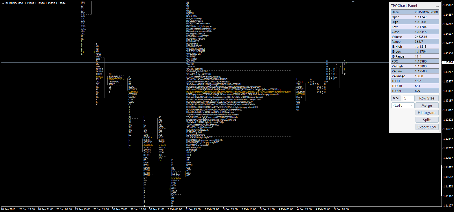 Market Profile Indicator - TPO Chart - Black Scheme